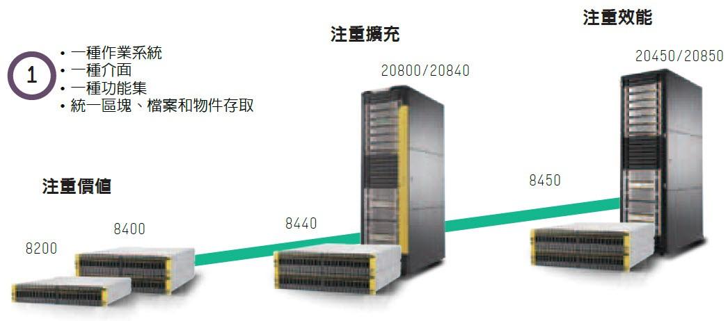 http://www.hauman.com.tw/upload/product/HPE/Storage/3PAR-1.jpg